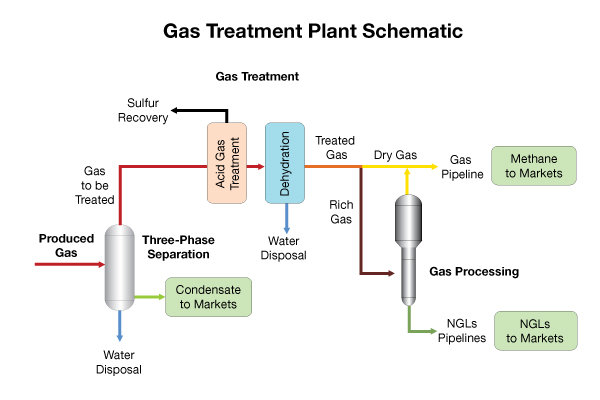 Midstream Gas Lng Value Chain And Markets Overview